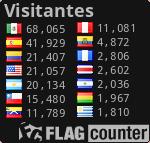 Contador con banderas de los países visitantes